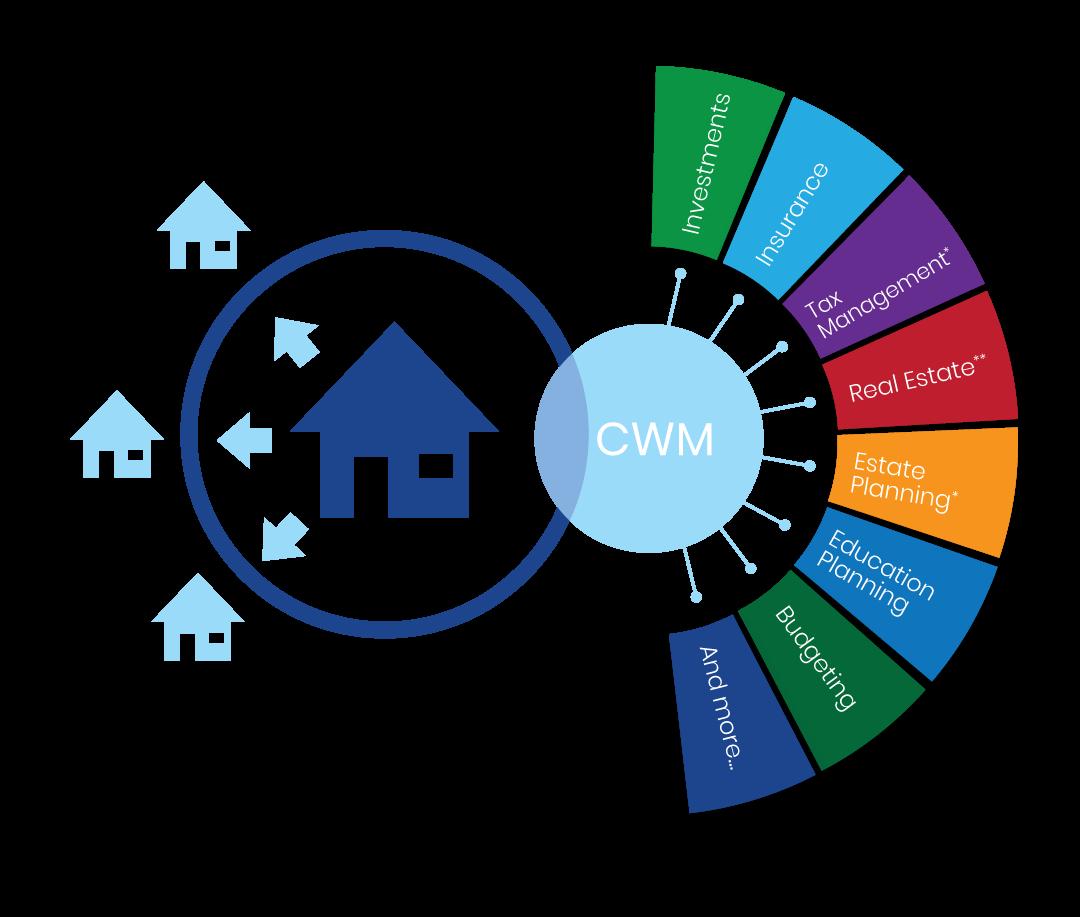 CWM wealth network in shape of a wheel